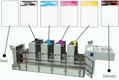 Offset litho press set up for process colour printing